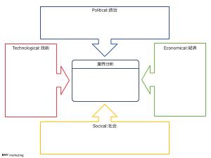 pest 分析 フォーマット